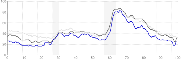 Columbus, Indiana monthly unemployment rate chart